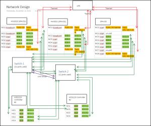 Server 2012 R2 Network Design